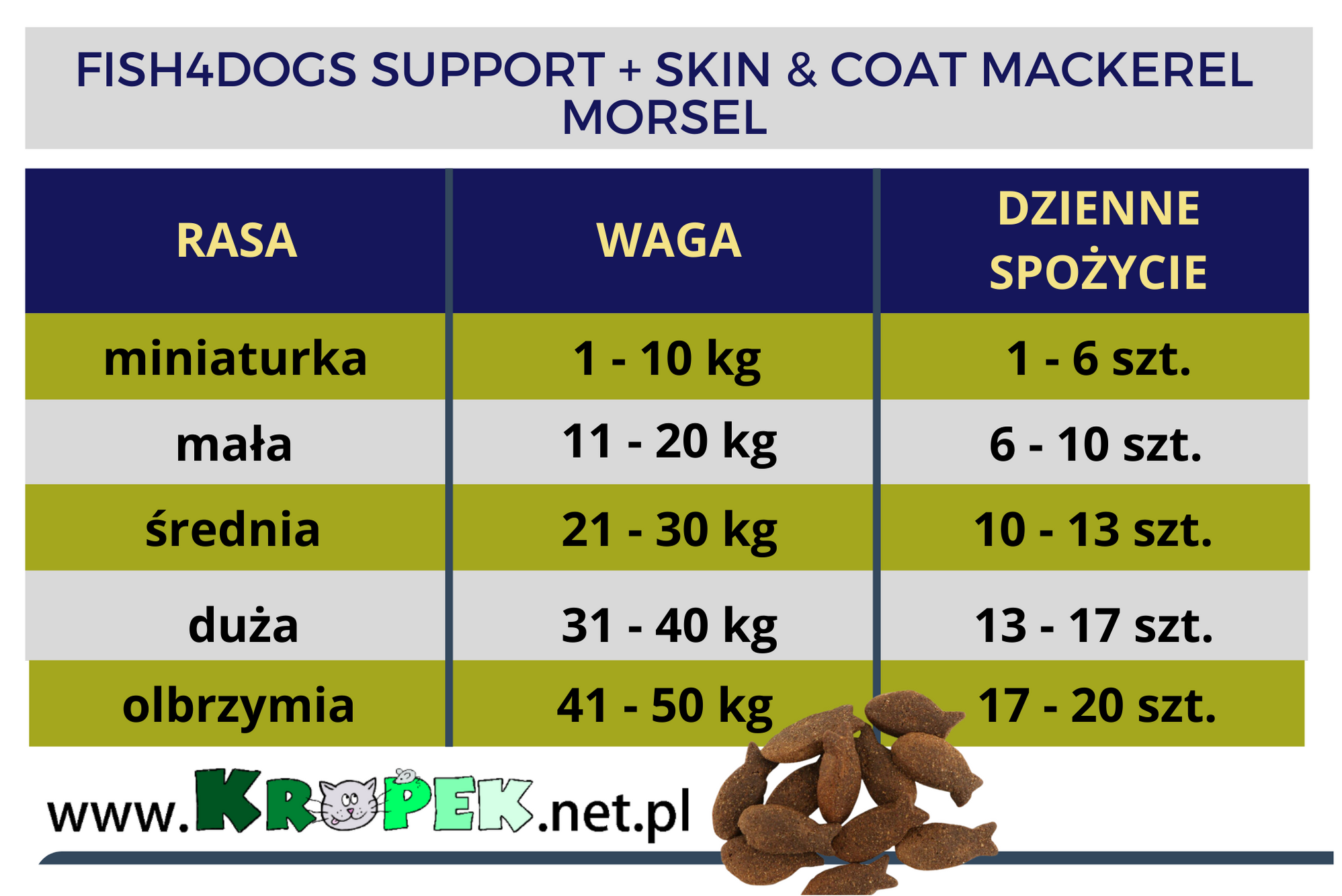 FISH4DOGS SUPPORT + SKIN & COAT MACKEREL MORSELS
